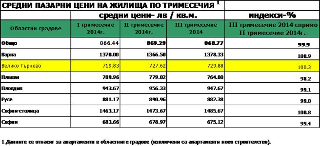 Статистика средни пазарни цени на недвижимите имоти общо за страната по тримесечия