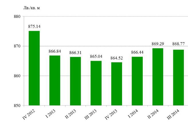 Средни пазарни цени на недвижимите имоти общо за страната по тримесечия